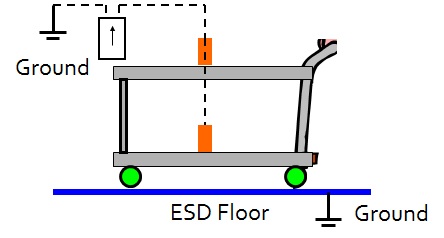 Cart grounded through ESD flooring, each shelf to be tested
