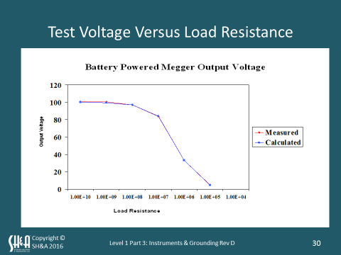 test-voltage-versus-load-resistance