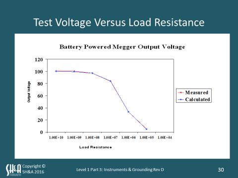 test-voltage-versus-load-resistance