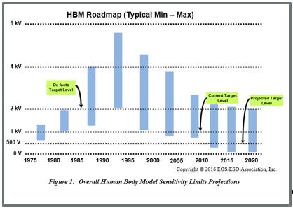 HBM Trend Chart