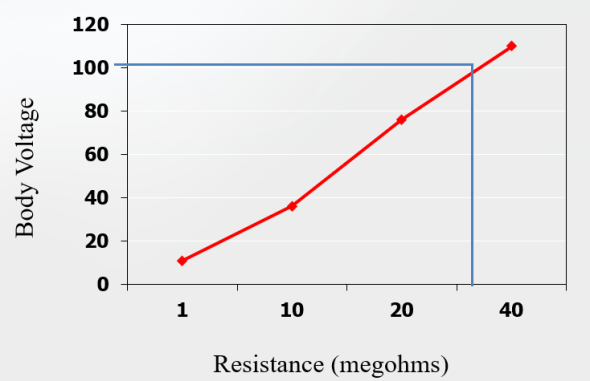 Body Voltage vs. Resistance to Ground for Wrist straps