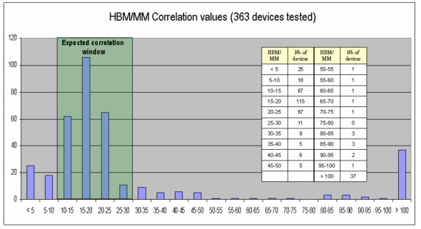 HBM to MM Correlation