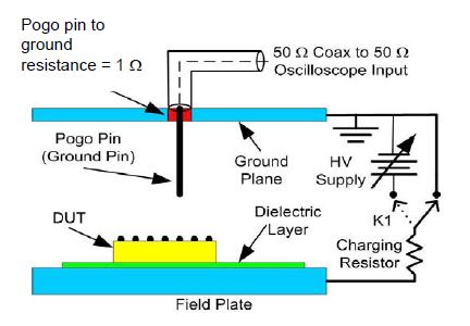 Field Induced CDM Test Setup